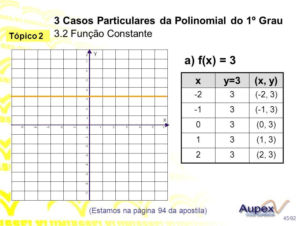a) f(x) = 3 3 Casos Particulares da Polinomial do 1º Grau 3.2 Função Constante (Estamos na página 94 da apostila) 45/92 Tópico 2 xy=3(x, y) -23(-2, 3) 3(-1, 3) 03(0, 3) 13(1, 3) 23(2, 3)