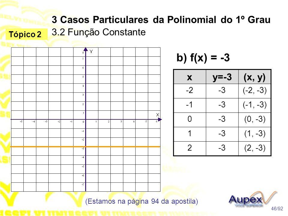 b) f(x) = -3 3 Casos Particulares da Polinomial do 1º Grau 3.2 Função Constante (Estamos na página 94 da apostila) 46/92 Tópico 2 xy=-3(x, y) -2-3(-2, -3) -3(-1, -3) 0-3(0, -3) 1-3(1, -3) 2-3(2, -3)