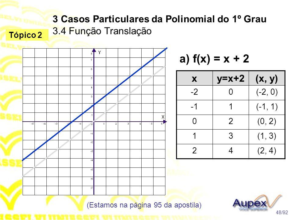 a) f(x) = x + 2 3 Casos Particulares da Polinomial do 1º Grau 3.4 Função Translação (Estamos na página 95 da apostila) 48/92 Tópico 2 xy=x+2(x, y) -20(-2, 0) 1(-1, 1) 02(0, 2) 13(1, 3) 24(2, 4)