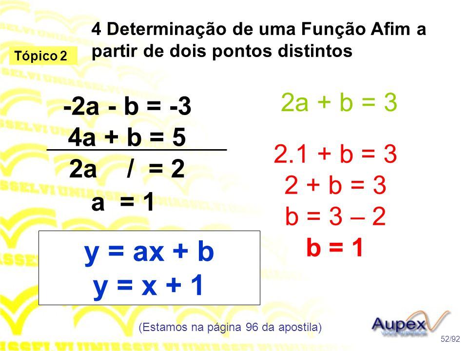 4 Determinação de uma Função Afim a partir de dois pontos distintos (Estamos na página 96 da apostila) 52/92 Tópico 2 -2a - b = -3 4a + b = 5 2a / = 2 a = 1 2a + b = 3 2.1 + b = 3 2 + b = 3 b = 3 – 2 b = 1 y = ax + b y = x + 1