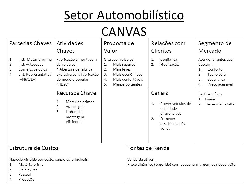 Setor Automobilístico CANVAS Parcerias ChavesAtividades Chaves Proposta de Valor Relações com Clientes Segmento de Mercado 1.Ind.