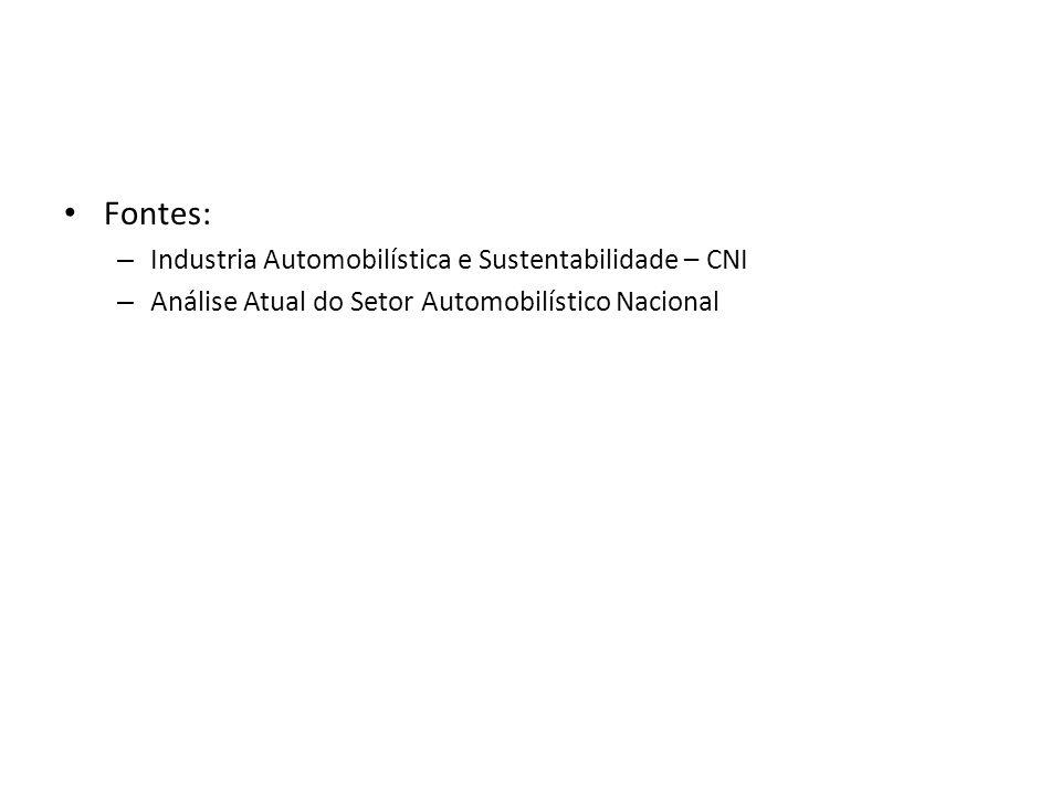• Fontes: – Industria Automobilística e Sustentabilidade – CNI – Análise Atual do Setor Automobilístico Nacional