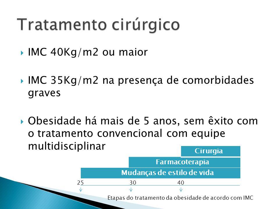 IMC 40Kg/m2 ou maior  IMC 35Kg/m2 na presença de comorbidades graves  Obesidade há mais de 5 anos, sem êxito com o tratamento convencional com equ