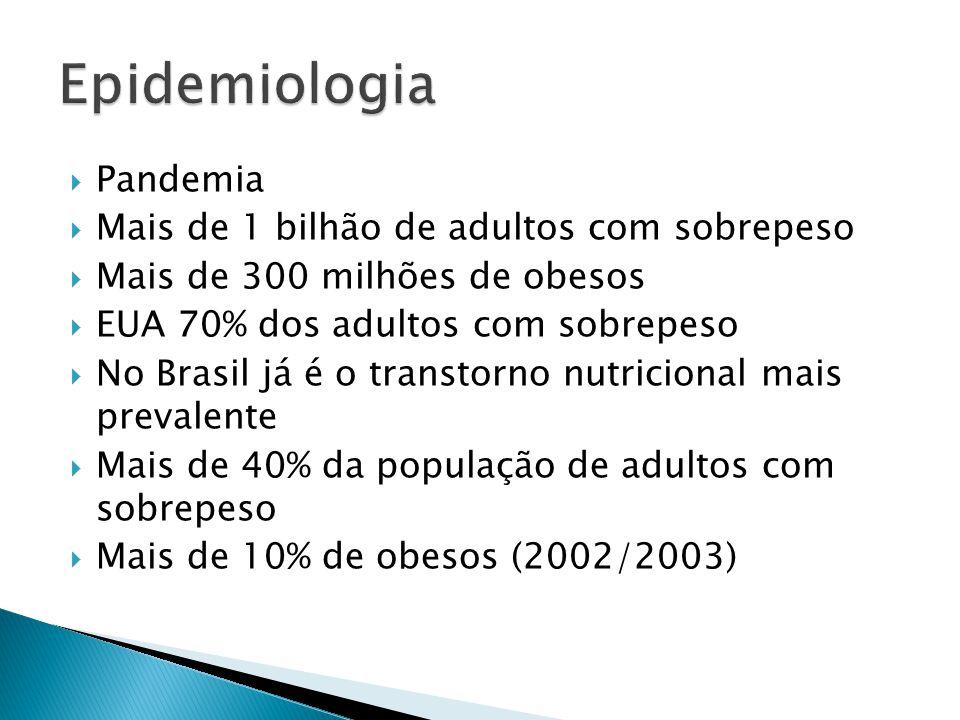 Pandemia  Mais de 1 bilhão de adultos com sobrepeso  Mais de 300 milhões de obesos  EUA 70% dos adultos com sobrepeso  No Brasil já é o transtor