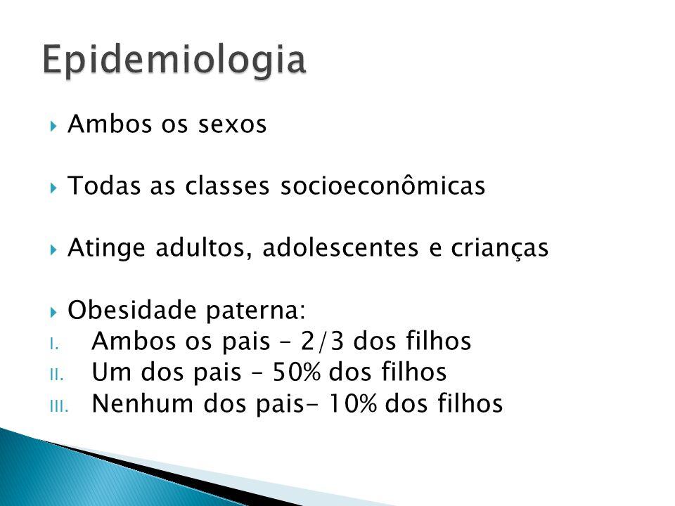 Ambos os sexos  Todas as classes socioeconômicas  Atinge adultos, adolescentes e crianças  Obesidade paterna: I. Ambos os pais – 2/3 dos filhos I