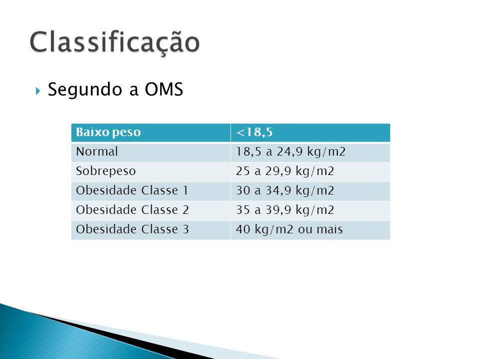  Segundo a OMS Baixo peso<18,5 Normal18,5 a 24,9 kg/m2 Sobrepeso25 a 29,9 kg/m2 Obesidade Classe 130 a 34,9 kg/m2 Obesidade Classe 235 a 39,9 kg/m2 O