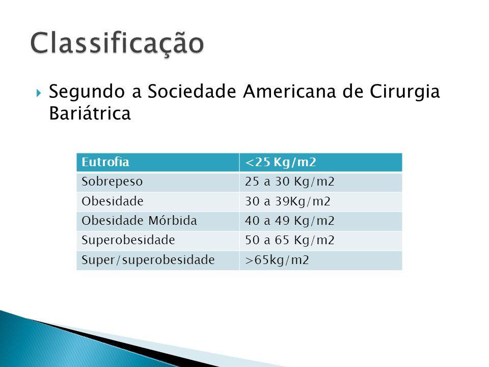  Segundo a Sociedade Americana de Cirurgia Bariátrica Eutrofia<25 Kg/m2 Sobrepeso25 a 30 Kg/m2 Obesidade30 a 39Kg/m2 Obesidade Mórbida40 a 49 Kg/m2 S