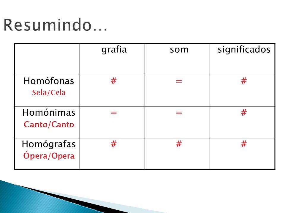Resumindo… grafiasomsignificados Homófonas Sela/Cela #=# Homónimas Canto/Canto ==# Homógrafas Ópera/Opera ###