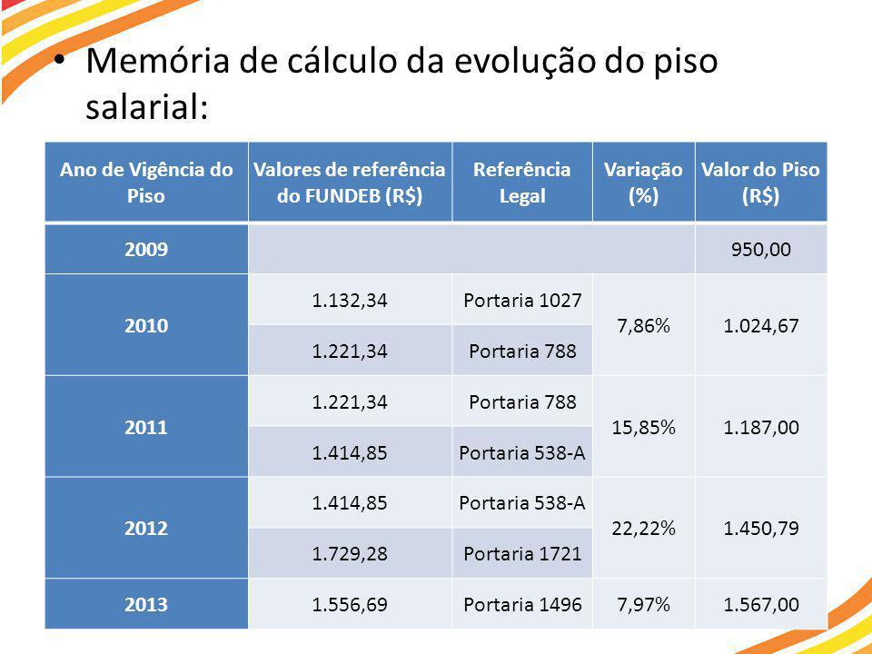 • Memória de cálculo da evolução do piso salarial: Ano de Vigência do Piso Valores de referência do FUNDEB (R$) Referência Legal Variação (%) Valor do Piso (R$) 2009950,00 2010 1.132,34Portaria 1027 7,86%1.024,67 1.221,34Portaria 788 2011 1.221,34Portaria 788 15,85%1.187,00 1.414,85Portaria 538-A 2012 1.414,85Portaria 538-A 22,22%1.450,79 1.729,28Portaria 1721 20131.556,69Portaria 14967,97%1.567,00