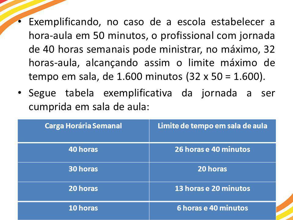 • Exemplificando, no caso de a escola estabelecer a hora-aula em 50 minutos, o profissional com jornada de 40 horas semanais pode ministrar, no máximo, 32 horas-aula, alcançando assim o limite máximo de tempo em sala, de 1.600 minutos (32 x 50 = 1.600).