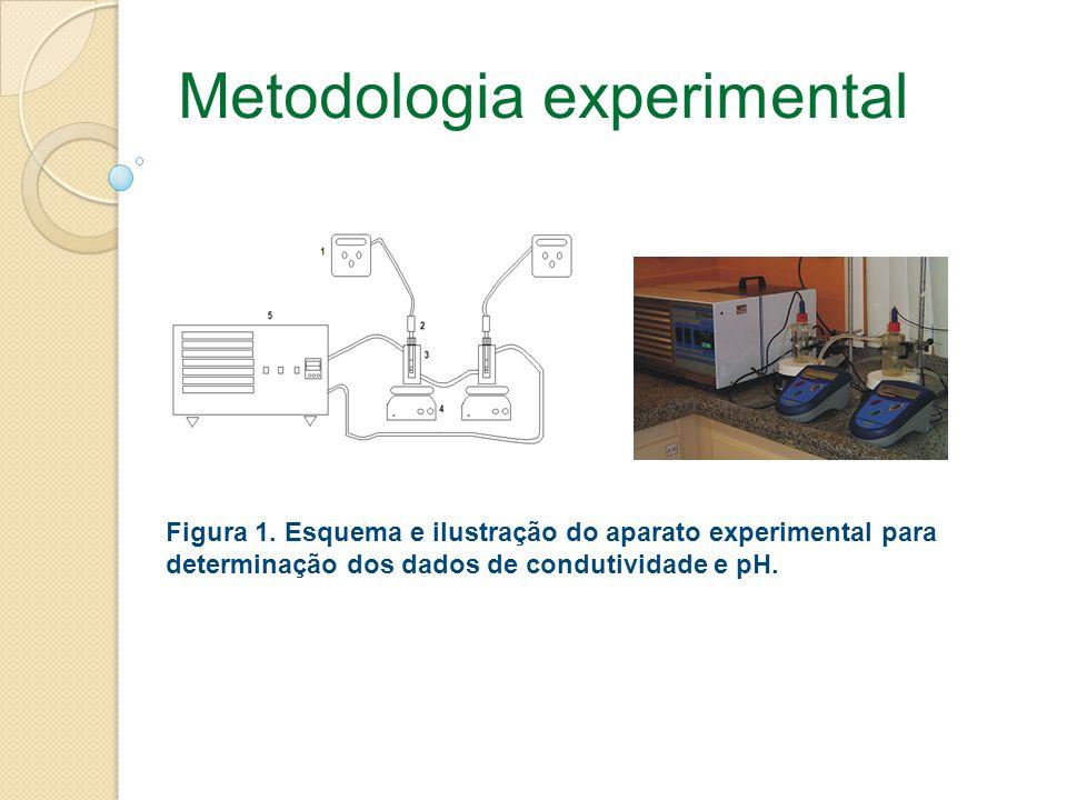 Metodologia experimental Figura 1. Esquema e ilustração do aparato experimental para determinação dos dados de condutividade e pH.