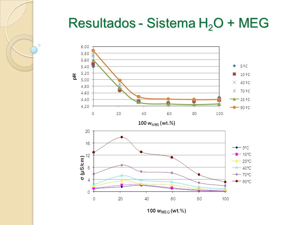 Resultados - Sistema H 2 O + MEG