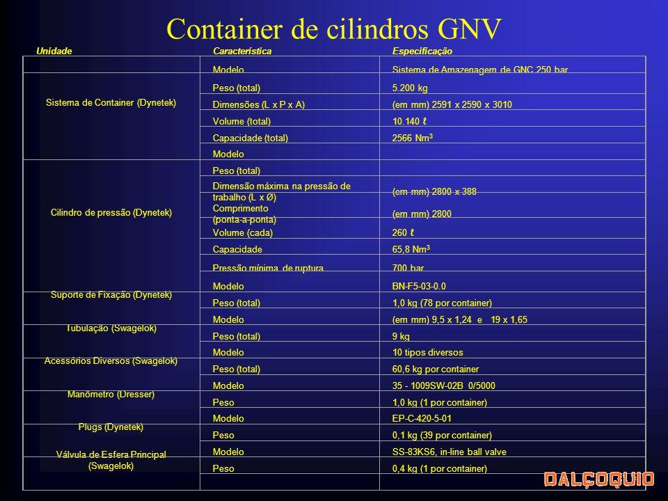 UnidadeCaracterísticaEspecificação Sistema de Container (Dynetek) ModeloSistema de Amazenagem de GNC 250 bar Peso (total)5.200 kg Dimensões (L x P x A)(em mm) 2591 x 2590 x 3010 Volume (total)10.140 ℓ Capacidade (total)2566 Nm 3 Cilindro de pressão (Dynetek) Modelo Peso (total) Dimensão máxima na pressão de trabalho (L x Ø) (em mm) 2800 x 388 Comprimento (ponta-a-ponta) (em mm) 2800 Volume (cada)260 ℓ Capacidade65,8 Nm 3 Pressão mínima de ruptura700 bar Suporte de Fixação (Dynetek) ModeloBN-F5-03-0.0 Peso (total)1,0 kg (78 por container) Tubulação (Swagelok) Modelo(em mm) 9,5 x 1,24 e 19 x 1,65 Peso (total)9 kg Acessórios Diversos (Swagelok) Modelo10 tipos diversos Peso (total)60,6 kg por container Manômetro (Dresser) Modelo35 - 1009SW-02B 0/5000 Peso1,0 kg (1 por container) Plugs (Dynetek) ModeloEP-C-420-5-01 Peso0,1 kg (39 por container) Válvula de Esfera Principal (Swagelok) ModeloSS-83KS6, in-line ball valve Peso0,4 kg (1 por container) Container de cilindros GNV