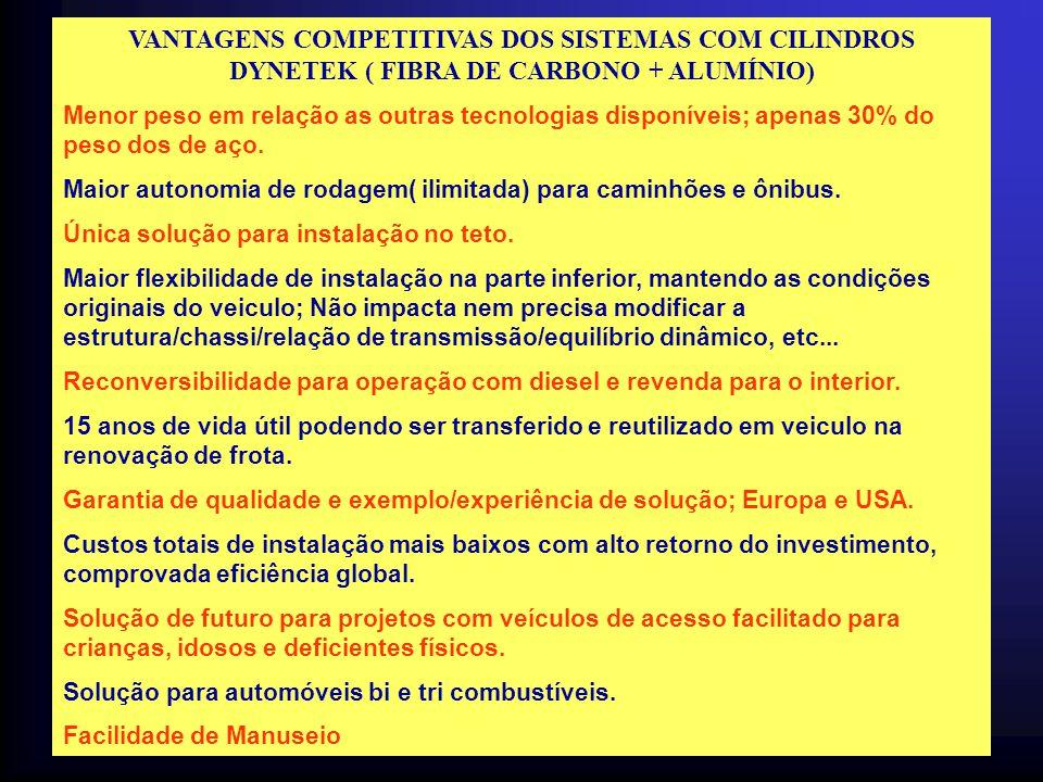 VANTAGENS COMPETITIVAS DOS SISTEMAS COM CILINDROS DYNETEK ( FIBRA DE CARBONO + ALUMÍNIO) Menor peso em relação as outras tecnologias disponíveis; apen