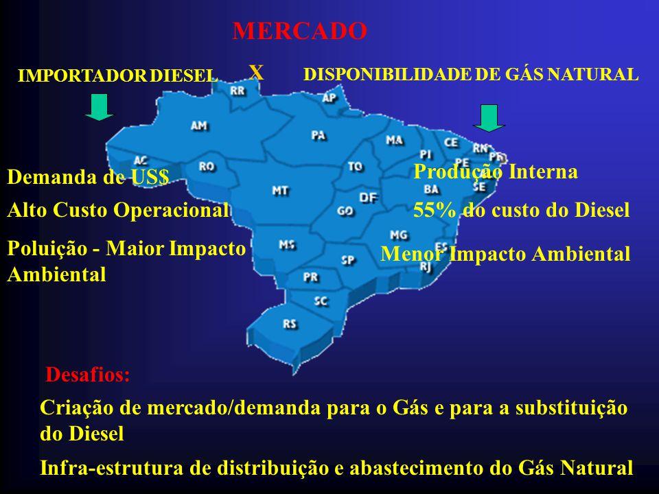 MERCADO IMPORTADOR DIESEL X DISPONIBILIDADE DE GÁS NATURAL Demanda de US$ Alto Custo Operacional Poluição - Maior Impacto Ambiental Produção Interna 5