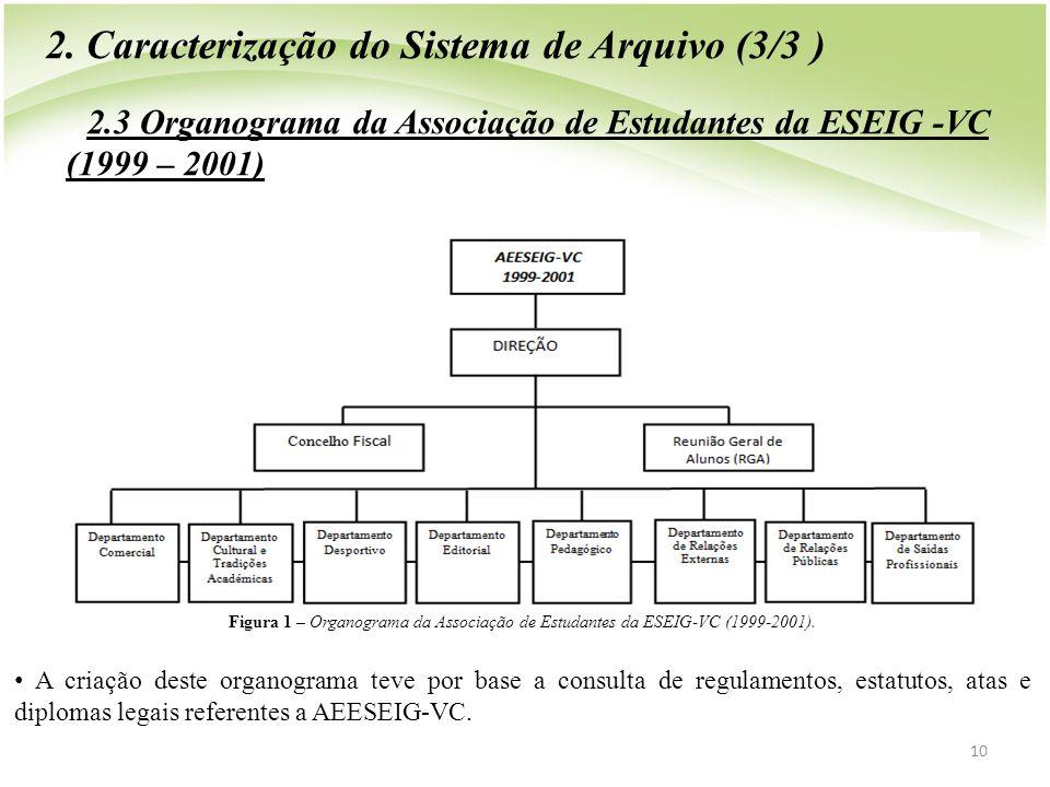 10 2. Caracterização do Sistema de Arquivo (3/3 ) 2.3 Organograma da Associação de Estudantes da ESEIG -VC (1999 – 2001) Figura 1 – Organograma da Ass