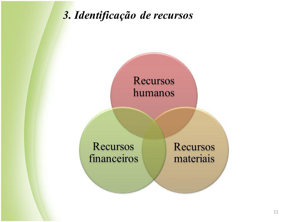3. Identificação de recursos 11 Recursos humanos Recursos materiais Recursos financeiros
