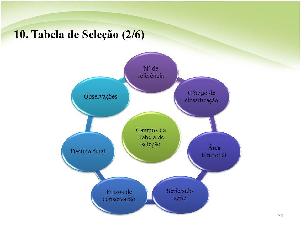 39 Campos da Tabela de seleção Nº de referência Código de classificação Área funcional Série/sub- série Prazos de conservação Destino final Observaçõe