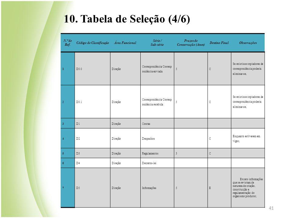 41 N.º de Ref. Código de ClassificaçãoÁrea Funcional Série / Sub-série Prazos de Conservação (Anos) Destino FinalObservações 1D0.0Direção Correspondên