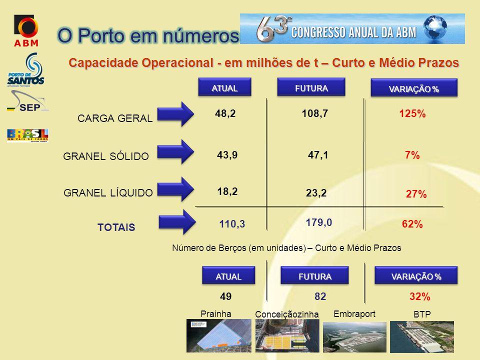 ATUAL CARGA GERAL FUTURA Capacidade Operacional - em milhões de t – Curto e Médio Prazos TOTAIS 110,3 179,0 VARIAÇÃO % 125% 7% 27% 62% ATUALFUTURA Número de Berços (em unidades) – Curto e Médio Prazos 4982 VARIAÇÃO % 32% 48,2 43,9 18,2 47,1 23,2 108,7 Prainha Conceiçãozinha Embraport BTP GRANEL SÓLIDO GRANEL LÍQUIDO