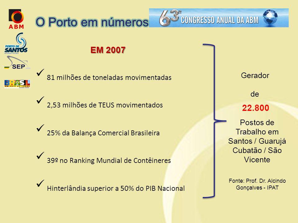 22.800  81 milhões de toneladas movimentadas  2,53 milhões de TEUS movimentados  25% da Balança Comercial Brasileira  39º no Ranking Mundial de Contêineres  Hinterlândia superior a 50% do PIB Nacional Gerador de Postos de Trabalho em Santos / Guarujá Cubatão / São Vicente Fonte: Prof.