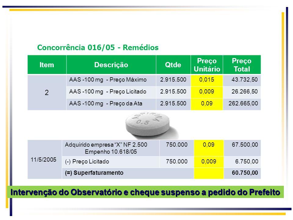 Concorrência 016/05 - Remédios 11/5/2005 Adquirido empresa X NF 2.500 Empenho 10.618/05 750.0000,0967.500,00 (-) Preço Licitado750.0000,0096.750,00 (=) Superfaturamento60.750,00 Intervenção do Observatório e cheque suspenso a pedido do Prefeito ItemDescriçãoQtde Preço Unitário Preço Total 2 AAS -100 mg - Preço Máximo2.915.5000,01543.732,50 AAS -100 mg - Preço Licitado2.915.5000,00926.266,50 AAS -100 mg - Preço da Ata2.915.5000,09262.665,00