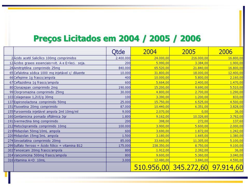 Preços Licitados em 2004 / 2005 / 2006