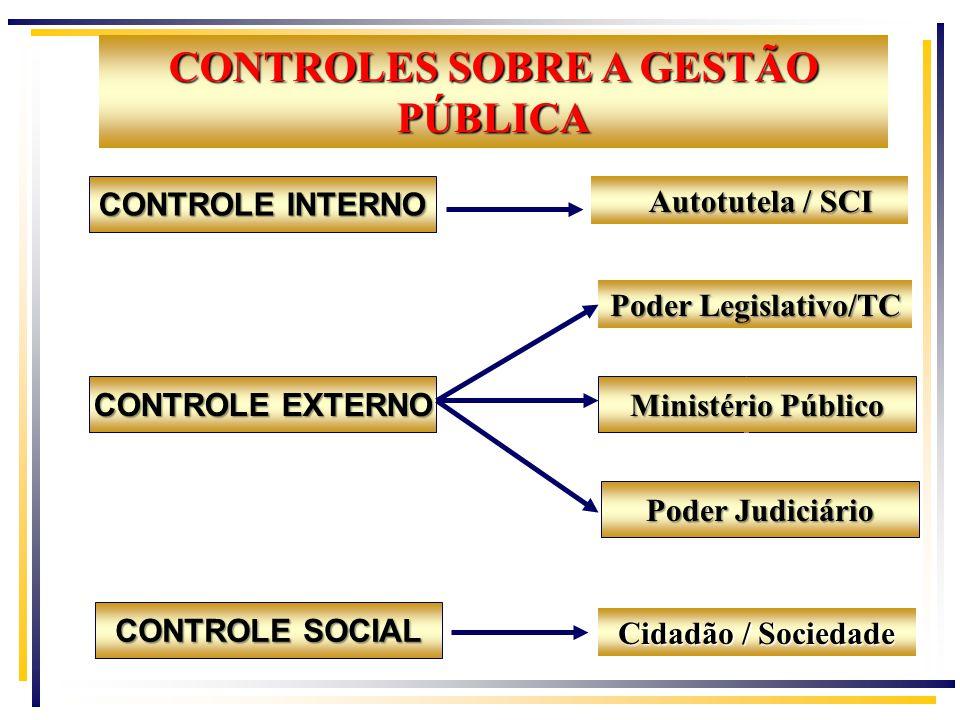 CONTROLE INTERNO Autotutela / SCI Poder Legislativo/TC CONTROLE EXTERNO Ministério Público Cidadão / Sociedade Poder Judiciário CONTROLES SOBRE A GESTÃO PÚBLICA CONTROLE SOCIAL