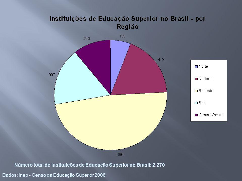 Dados: Inep - Censo da Educação Superior 2006 Número total de Instituições de Educação Superior no Brasil: 2.270