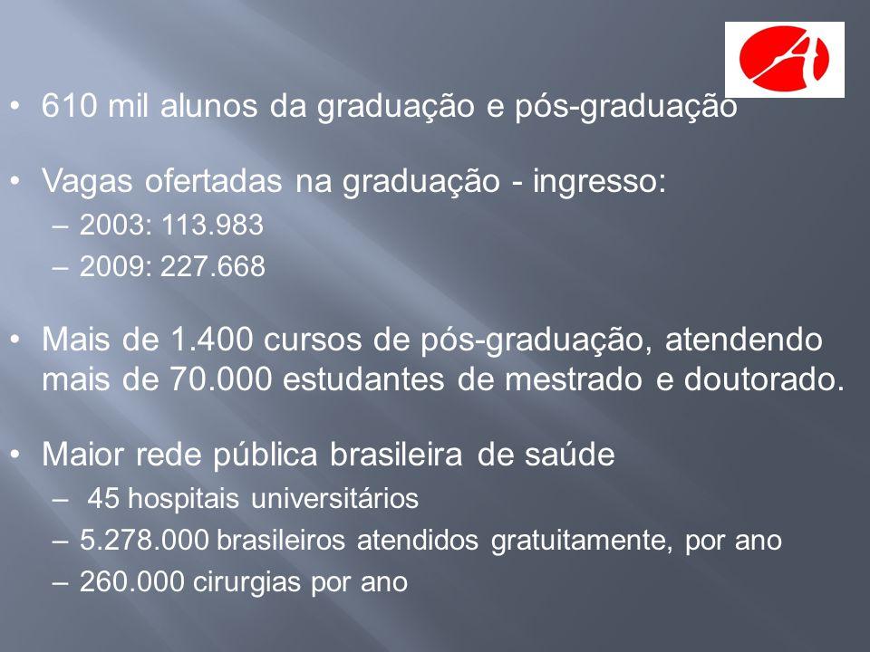 •610 mil alunos da graduação e pós-graduação •Vagas ofertadas na graduação - ingresso: –2003: 113.983 –2009: 227.668 •Mais de 1.400 cursos de pós-grad