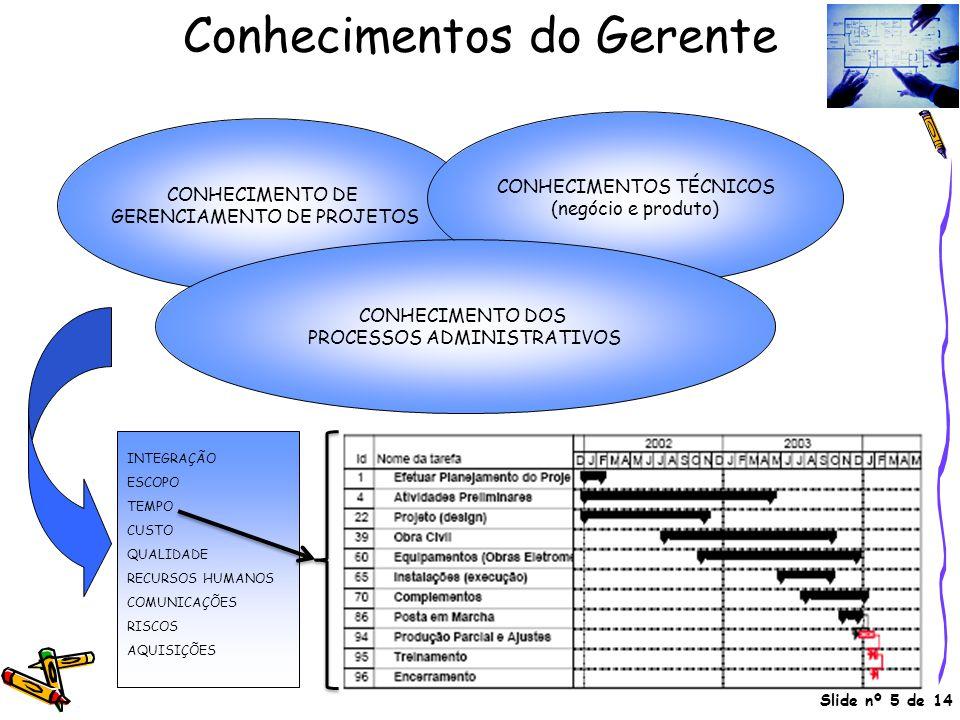 Slide nº 5 de 14 Conhecimentos do Gerente CONHECIMENTO DE GERENCIAMENTO DE PROJETOS CONHECIMENTOS TÉCNICOS (negócio e produto) CONHECIMENTO DOS PROCES