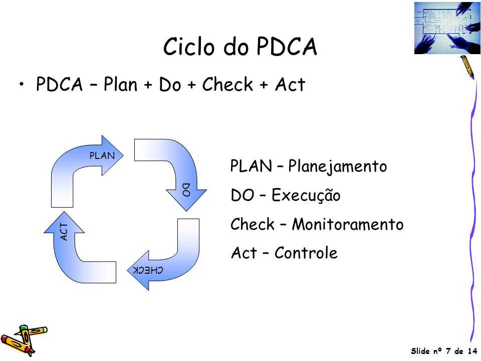 Slide nº 7 de 14 Ciclo do PDCA •PDCA – Plan + Do + Check + Act PLAN DO CHECK ACT PLAN – Planejamento DO – Execução Check – Monitoramento Act – Control