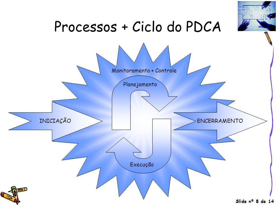 Slide nº 8 de 14 Processos + Ciclo do PDCA Planejamento Execução Monitoramento + Controle INICIAÇÃOENCERRAMENTO