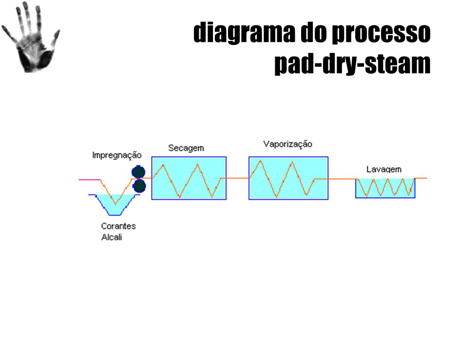 diagrama do processo pad-dry-steam