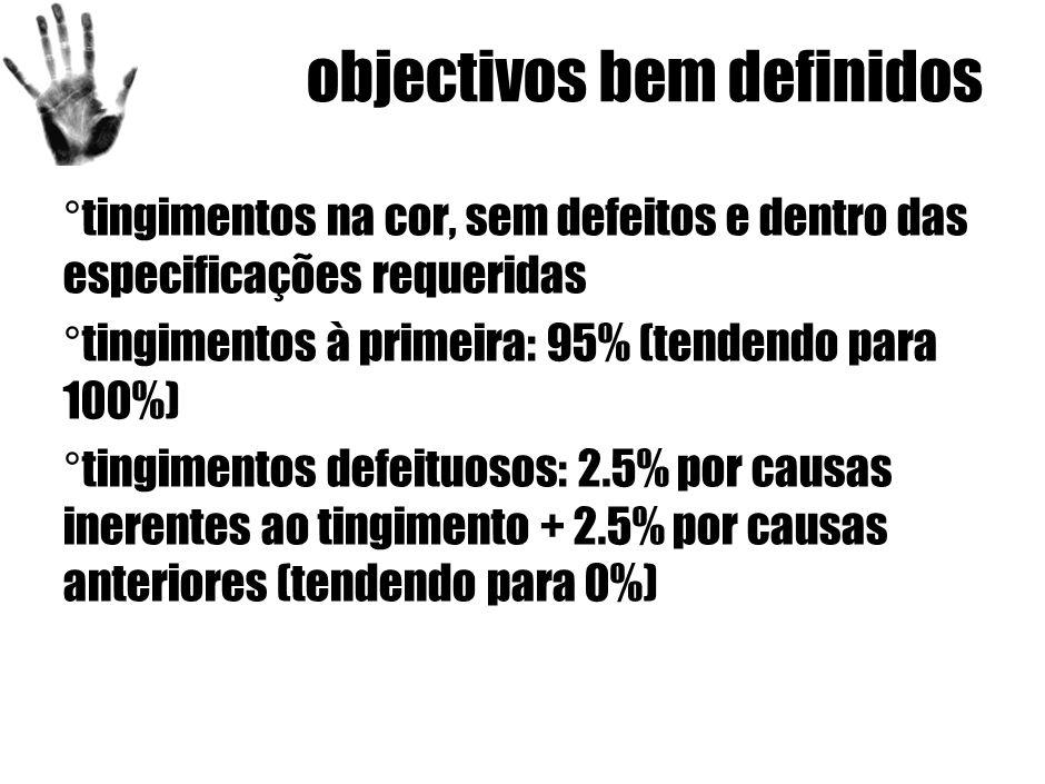 objectivos bem definidos ° tingimentos na cor, sem defeitos e dentro das especificações requeridas ° tingimentos à primeira: 95% (tendendo para 100%) ° tingimentos defeituosos: 2.5% por causas inerentes ao tingimento + 2.5% por causas anteriores (tendendo para 0%)