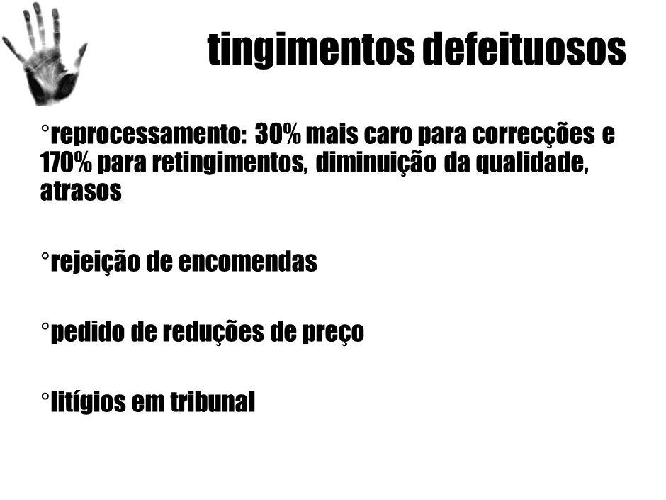 tingimentos defeituosos ° reprocessamento: 30% mais caro para correcções e 170% para retingimentos, diminuição da qualidade, atrasos ° rejeição de encomendas ° pedido de reduções de preço ° litígios em tribunal