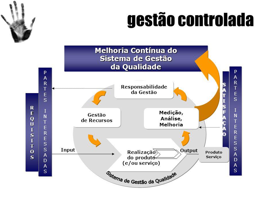 gestão controlada PARTESINTERESSADASPARTESINTERESSADAS PARTESINTERESSADASPARTESINTERESSADAS Melhoria Contínua do Sistema de Gestão da Qualidade Melhoria Contínua do Sistema de Gestão da Qualidade PARTESINTERESSADASPARTESINTERESSADAS PARTESINTERESSADASPARTESINTERESSADAS Gestão de Recursos Responsabilidade da Gestão Realização do produto (e/ou serviço) Realização do produto (e/ou serviço) Input Output Produto Serviço Produto Serviço REQUISITOSREQUISITOS Medição, Análise, Melhoria Medição, Análise, Melhoria SATISFAÇAO