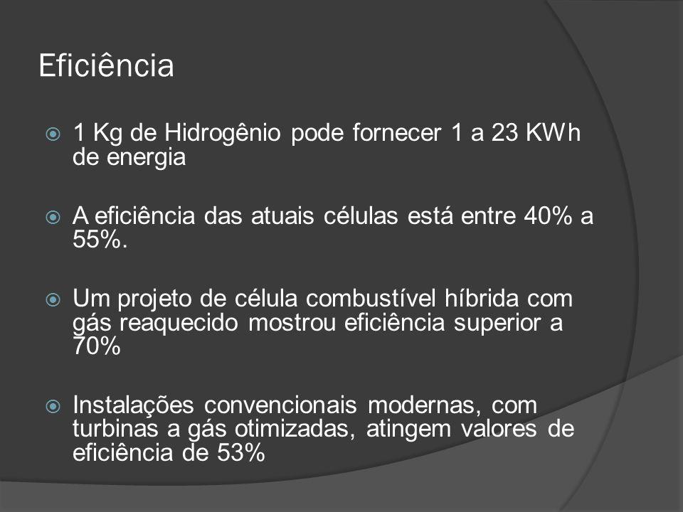 Eficiência  1 Kg de Hidrogênio pode fornecer 1 a 23 KWh de energia  A eficiência das atuais células está entre 40% a 55%.  Um projeto de célula com