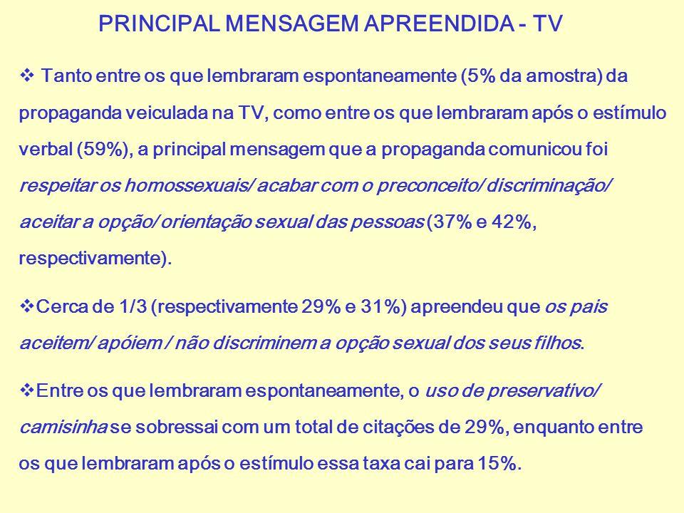 PRINCIPAL MENSAGEM APREENDIDA - TV  Tanto entre os que lembraram espontaneamente (5% da amostra) da propaganda veiculada na TV, como entre os que lem