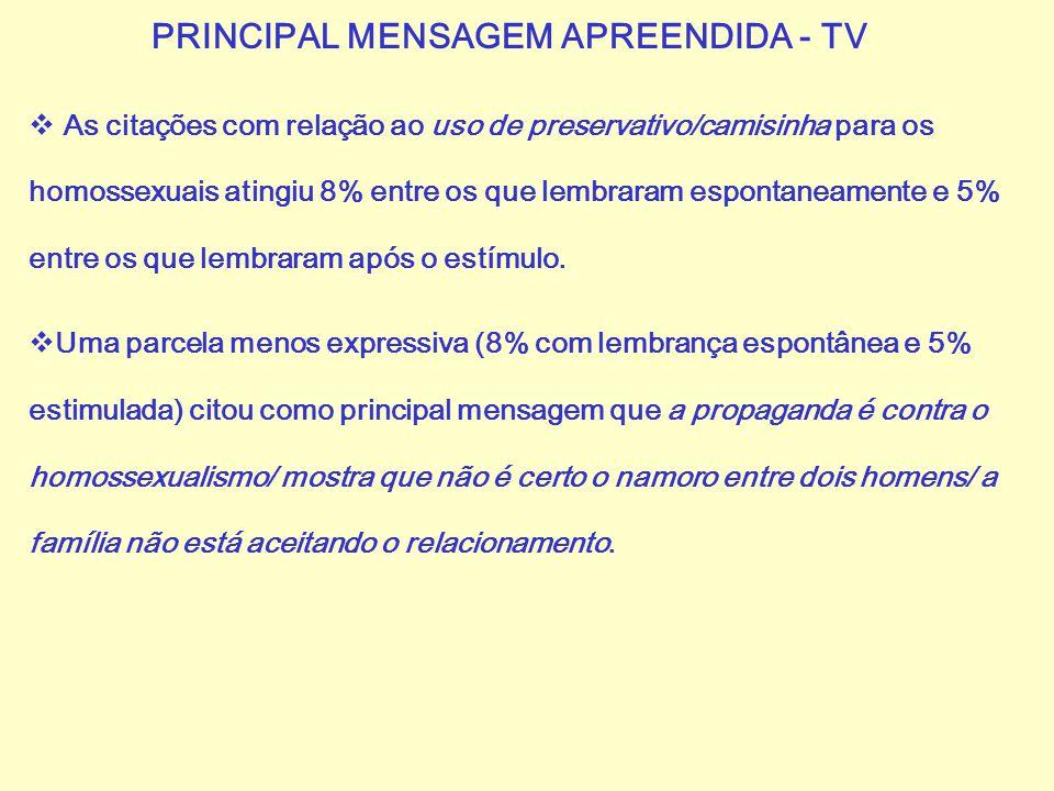 PRINCIPAL MENSAGEM APREENDIDA - TV  As citações com relação ao uso de preservativo/camisinha para os homossexuais atingiu 8% entre os que lembraram e