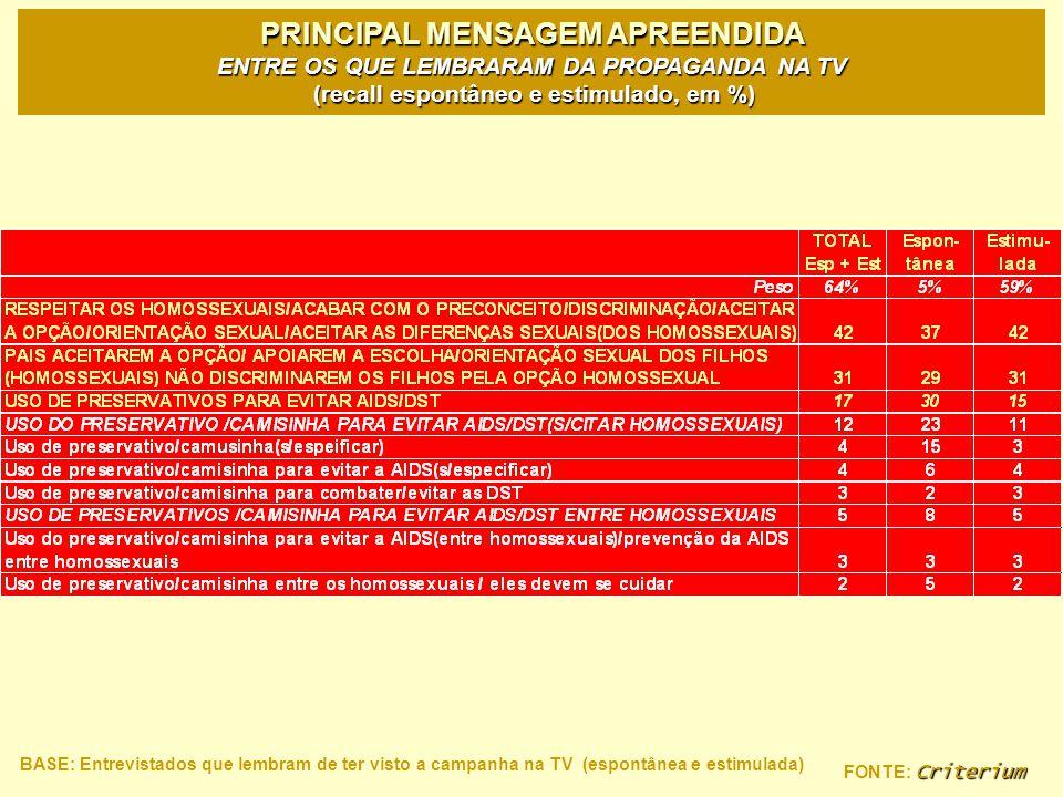 Criterium FONTE: Criterium PRINCIPAL MENSAGEM APREENDIDA ENTRE OS QUE LEMBRARAM DA PROPAGANDA NA TV (recall espontâneo e estimulado, em %) BASE: Entre