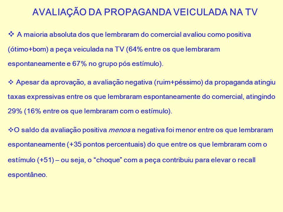AVALIAÇÃO DA PROPAGANDA VEICULADA NA TV  A maioria absoluta dos que lembraram do comercial avaliou como positiva (ótimo+bom) a peça veiculada na TV (