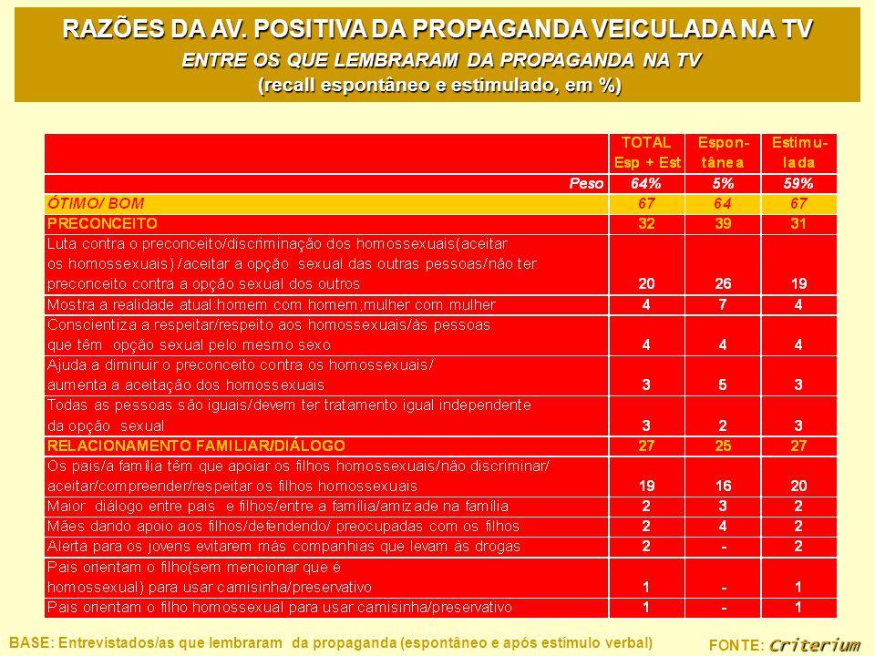 Criterium FONTE: Criterium RAZÕES DA AV. POSITIVA DA PROPAGANDA VEICULADA NA TV ENTRE OS QUE LEMBRARAM DA PROPAGANDA NA TV (recall espontâneo e estimu