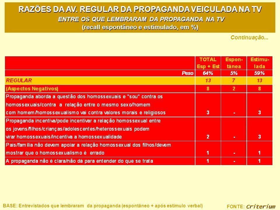 Criterium FONTE: Criterium RAZÕES DA AV. REGULAR DA PROPAGANDA VEICULADA NA TV ENTRE OS QUE LEMBRARAM DA PROPAGANDA NA TV (recall espontâneo e estimul