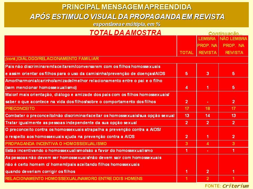 Criterium FONTE: Criterium PRINCIPAL MENSAGEM APREENDIDA APÓS ESTIMULO VISUAL DA PROPAGANDA EM REVISTA espontânea e múltipla, em % TOTAL DA AMOSTRA Co
