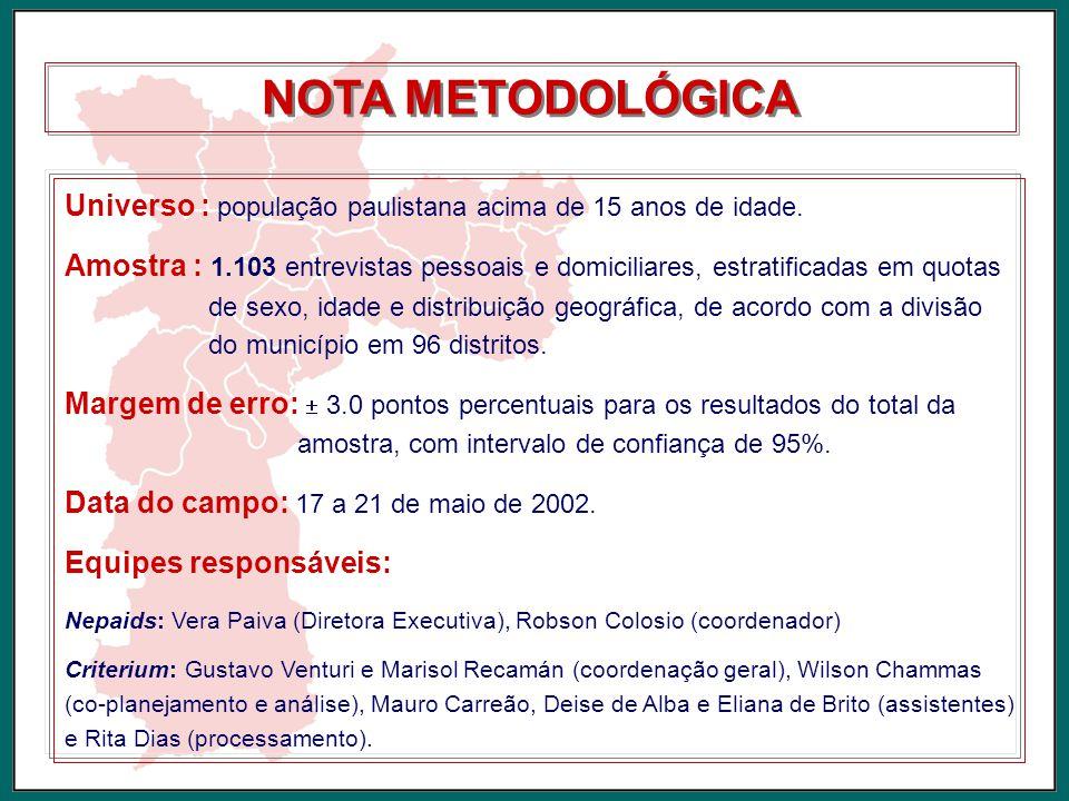 NOTA METODOLÓGICA Universo : população paulistana acima de 15 anos de idade. Amostra : 1.103 entrevistas pessoais e domiciliares, estratificadas em qu