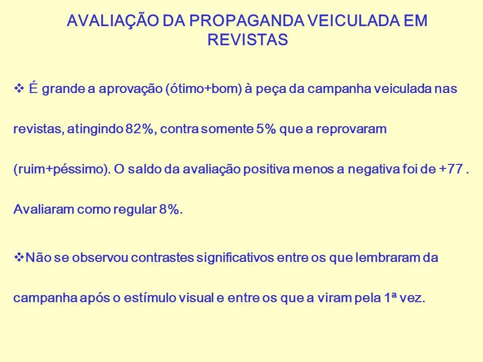 AVALIAÇÃO DA PROPAGANDA VEICULADA EM REVISTAS  É grande a aprovação (ótimo+bom) à peça da campanha veiculada nas revistas, atingindo 82%, contra some