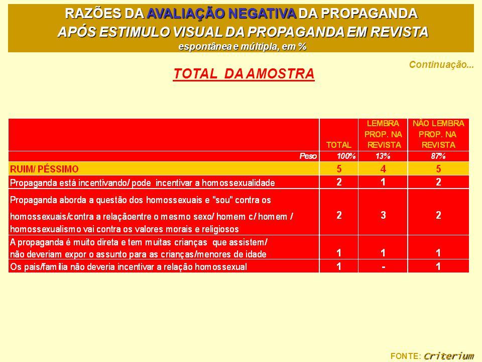 Criterium FONTE: Criterium RAZÕES DA AVALIAÇÃO NEGATIVA DA PROPAGANDA APÓS ESTIMULO VISUAL DA PROPAGANDA EM REVISTA espontânea e múltipla, em % Contin
