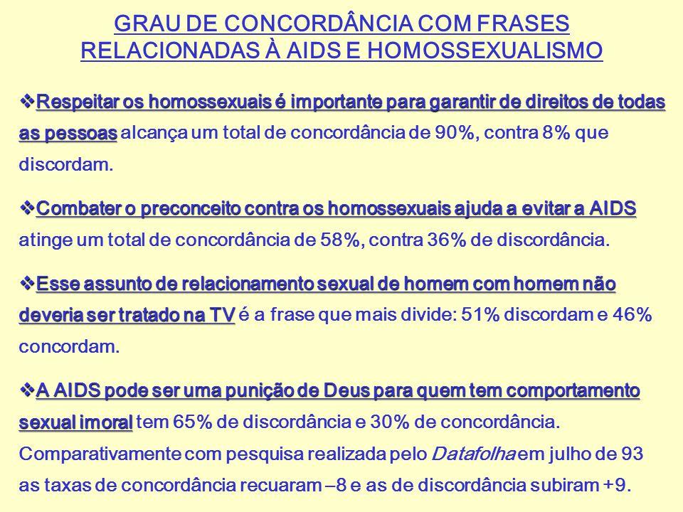 GRAU DE CONCORDÂNCIA COM FRASES RELACIONADAS À AIDS E HOMOSSEXUALISMO  Respeitar os homossexuais é importante para garantir de direitos de todas as p
