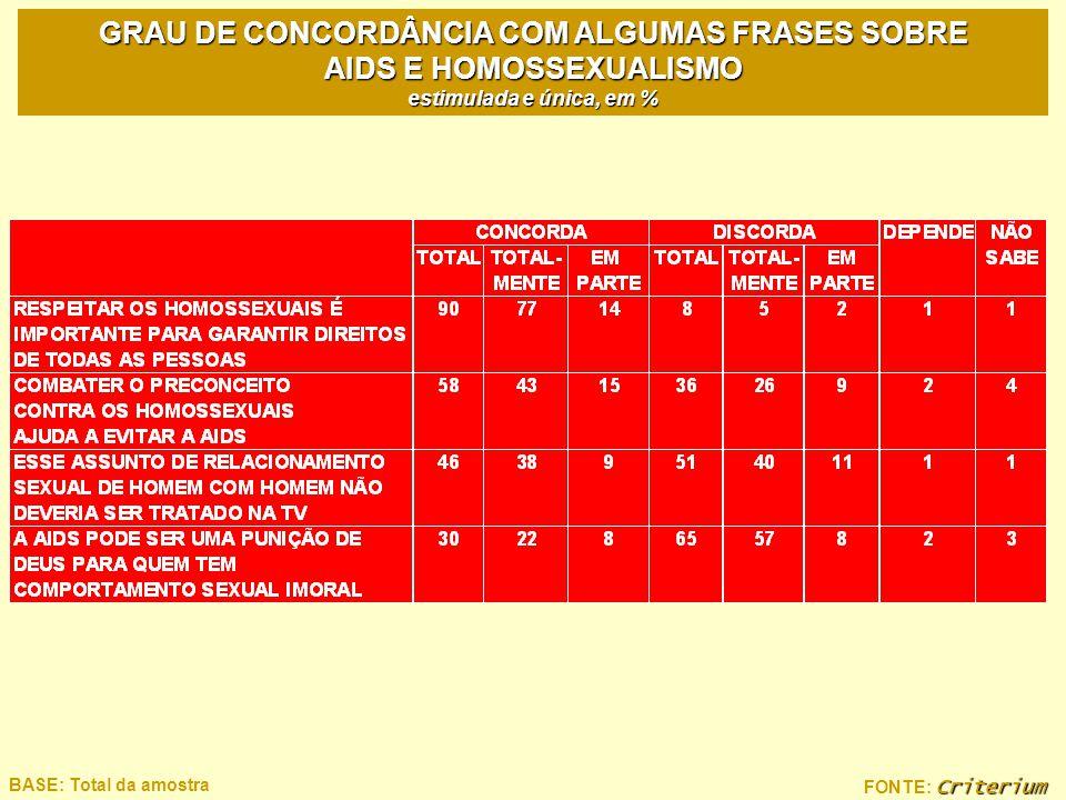 Criterium FONTE: Criterium BASE: Total da amostra GRAU DE CONCORDÂNCIA COM ALGUMAS FRASES SOBRE AIDS E HOMOSSEXUALISMO estimulada e única, em %